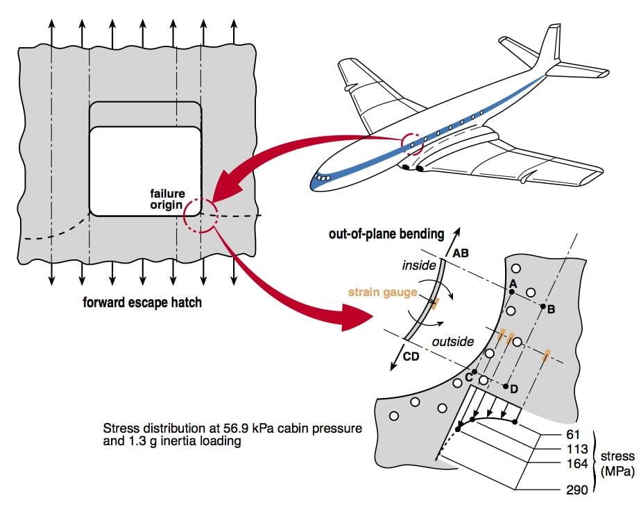 uçakların penceresi neden yuvarlak